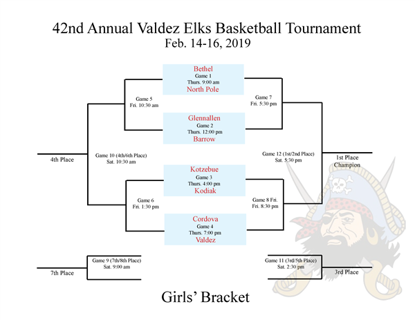 Girls Bracket 2019